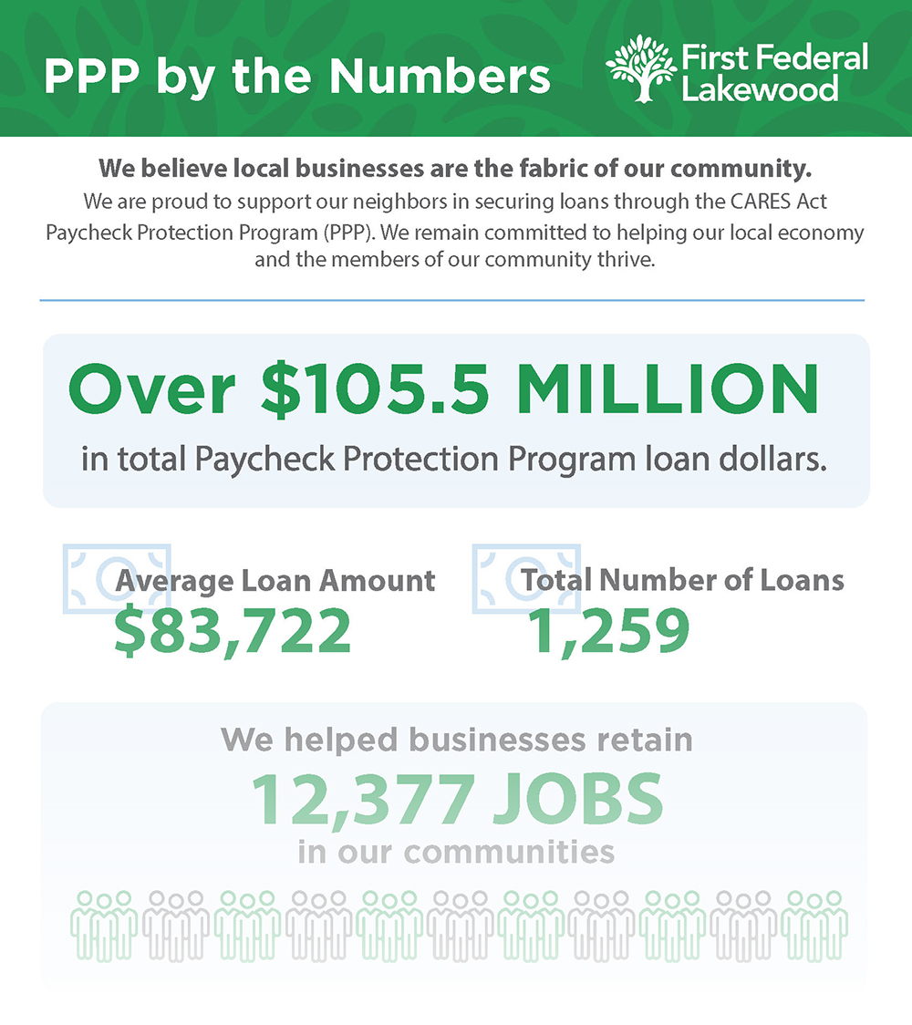 PPP Infographic
